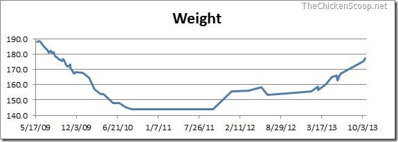 WeightChart_2013-10-15