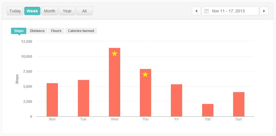 FitBitSteps_2013-11-18