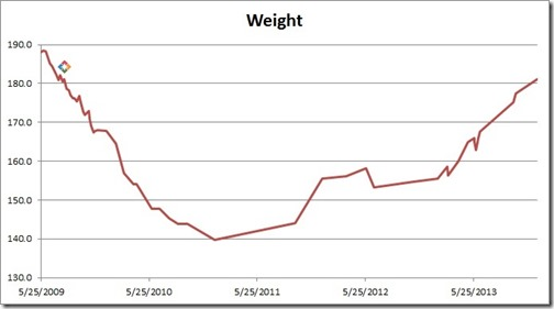 WeightGraph2013-12-26